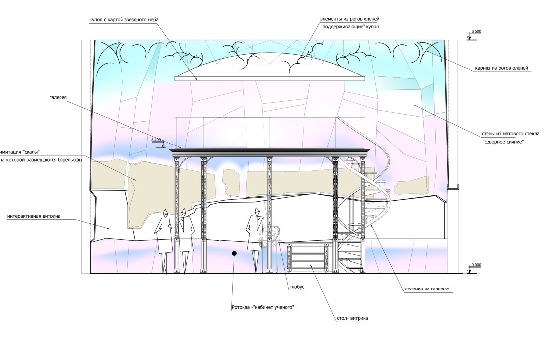 План разделения музея на зоны